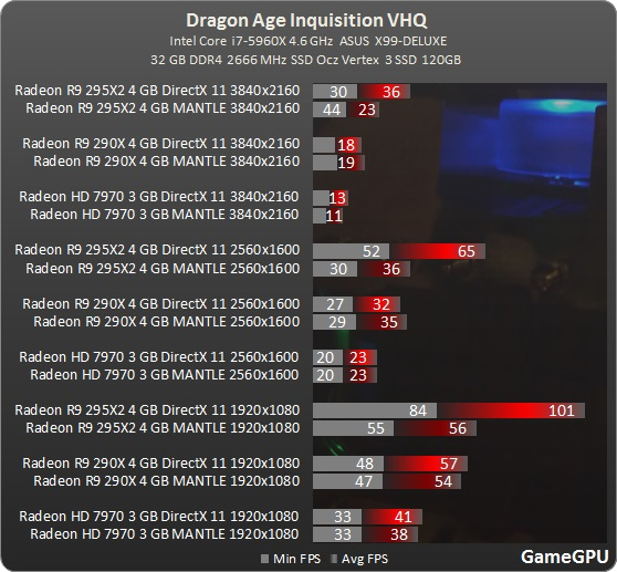 Test_GPU-RPG-dragon_age_inquisition-test-DragonAgeInquisition_1920x1080_fullHD_benchmark_comparativo_placa_de_video_AMD_Mantle