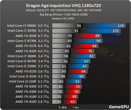 Test_GPU-RPG-dragon_age_inquisition-test-DragonAgeInquisition__benchmark_comparativo_processador_CPU
