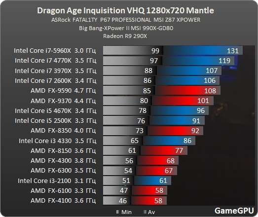 Test_GPU-RPG-dragon_age_inquisition-test-DragonAgeInquisition_benchmark_comparativo_placa_de_video_Mantle_processador_uso