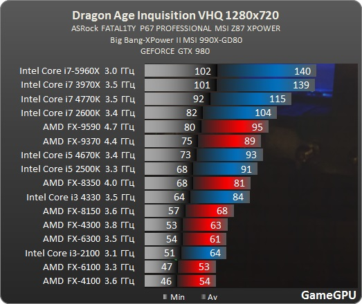 Test_GPU-RPG-dragon_age_inquisition-test-DragonAgeInquisition_benchmark_comparativo_placa_de_video_Nvidia_processador