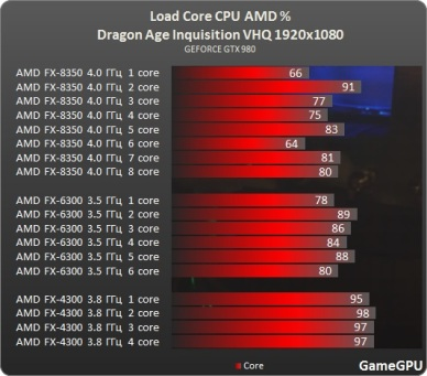 Test_GPU-RPG-dragon_age_inquisition-test-DragonAgeInquisition_benchmark_comparativo_placa_de_video_uso_processador_AMD