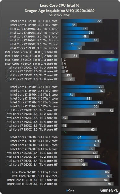 Test_GPU-RPG-dragon_age_inquisition-test-DragonAgeInquisition_benchmark_comparativo_placa_de_video_uso_processador_intel