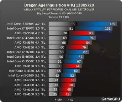 Test_GPU-RPG-dragon_age_inquisition-test-DragonAgeInquisition_benchmark_comparativo_processador_placa_de_video_AMD