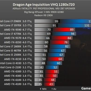 Test_GPU-RPG-dragon_age_inquisition-test-DragonAgeInquisition_benchmark_comparativo_processador_placa_de_video_AMD