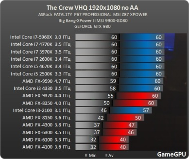 Test_GPU-Simulator-The_Crew-cach-crew_1920x1080_review_benchmark_comparativo__processador_AMD_no_AA_ultra