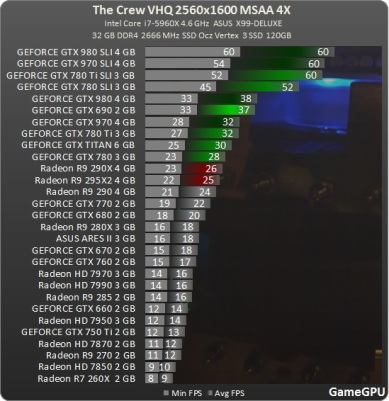Test_GPU-Simulator-The_Crew-cach-crew_2560_review_benchmark_comparativo_placa_de_vídeo_processador_AMD_nvidia_MSAA_ultra