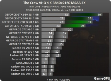 Test_GPU-Simulator-The_Crew-cach-crew_3840_review_benchmark_comparativo_placa_de_vídeo_processador_AMD_nvidia_MSAA_ultra