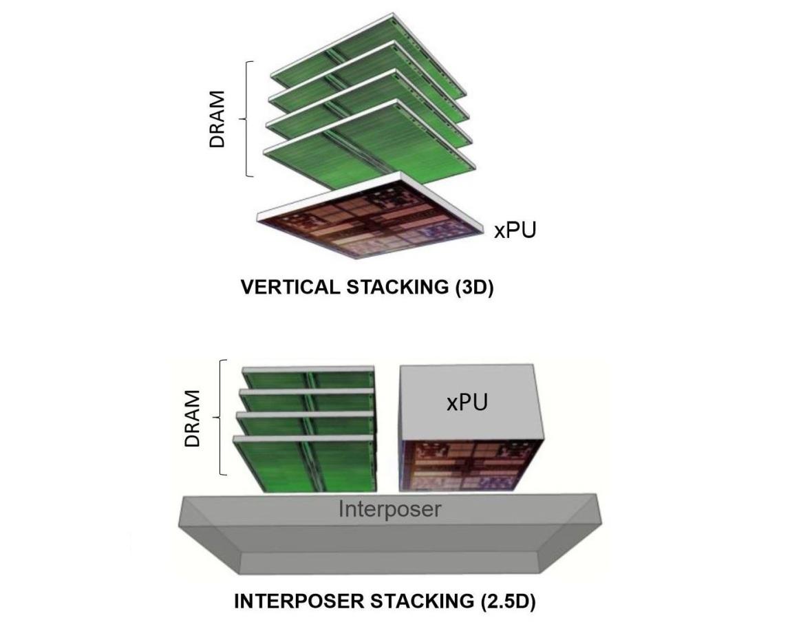 3D-vs-2.5D-HBM-memória_r9_390X_radeon_AMD