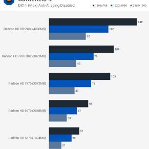 Battlefield_4_benchmark_teste_comparativo_HD5870_HD6970_HD7970_R9290X