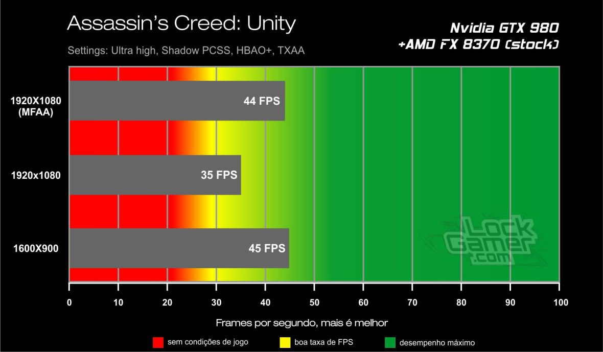 Benchmark GTX 980 - Assassin's Creed Unity