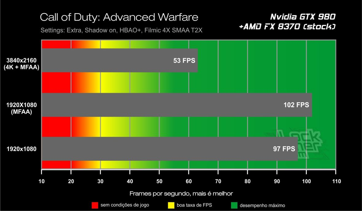 Benchmark GTX 980 - Call of Duty Advanced Warfare