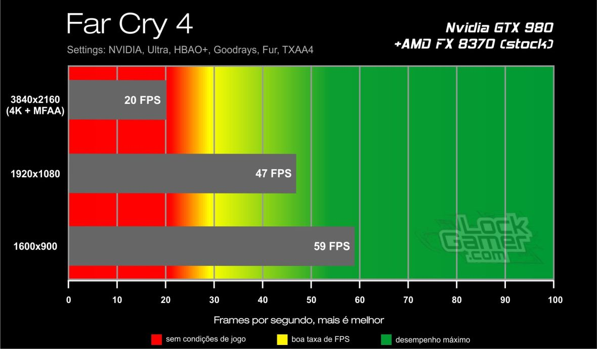 Benchmark GTX 980 - Far Cry 4