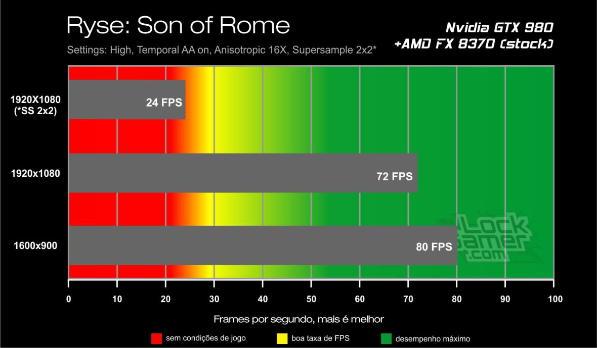 Benchmark GTX 980 - Ryse Son of Rome