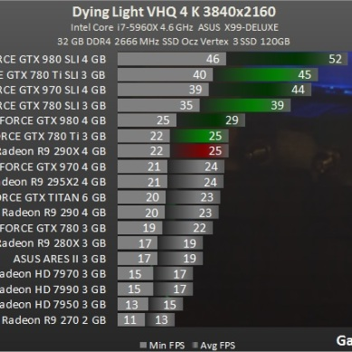 benchmark_4K_Test_GPU_Dying_Light_teste_comparativo