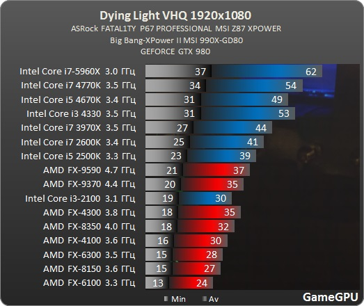 benchmark_Test_CPU_Dying_Light_teste_comparativo