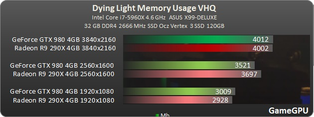 benchmark_VRAM_Test_GPU_Dying_Light_teste_comparativo_uso_memória_video