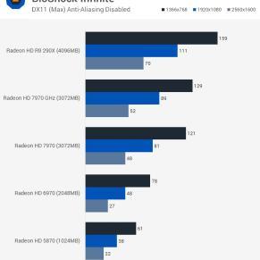Bioshock_Infinite_benchmark_teste_comparativo_HD5870_HD6970_HD7970_R9290X