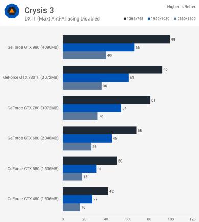 Crysis3_benchmark_teste_comparativo_GTX_480_GTX_580_GTX_680_GTX_780_GTX_980