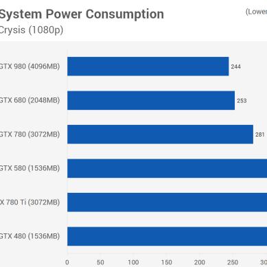 Crysis3_power_consumo_teste_comparativo_GTX_480_GTX_580_GTX_680_GTX_780_GTX_980