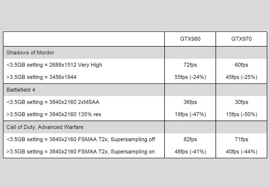 Gtx_970_nvidiabench_memória_vs_GTX_980