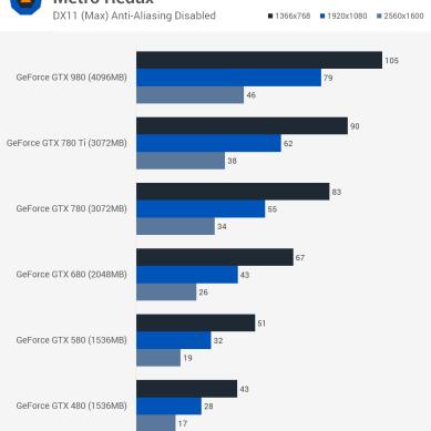 Metro_Redux_benchmark_teste_comparativo_GTX_480_GTX_580_GTX_680_GTX_780_GTX_980