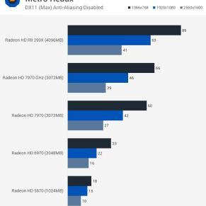 Metro_Redux_benchmark_teste_comparativo_HD5870_HD6970_HD7970_R9290X