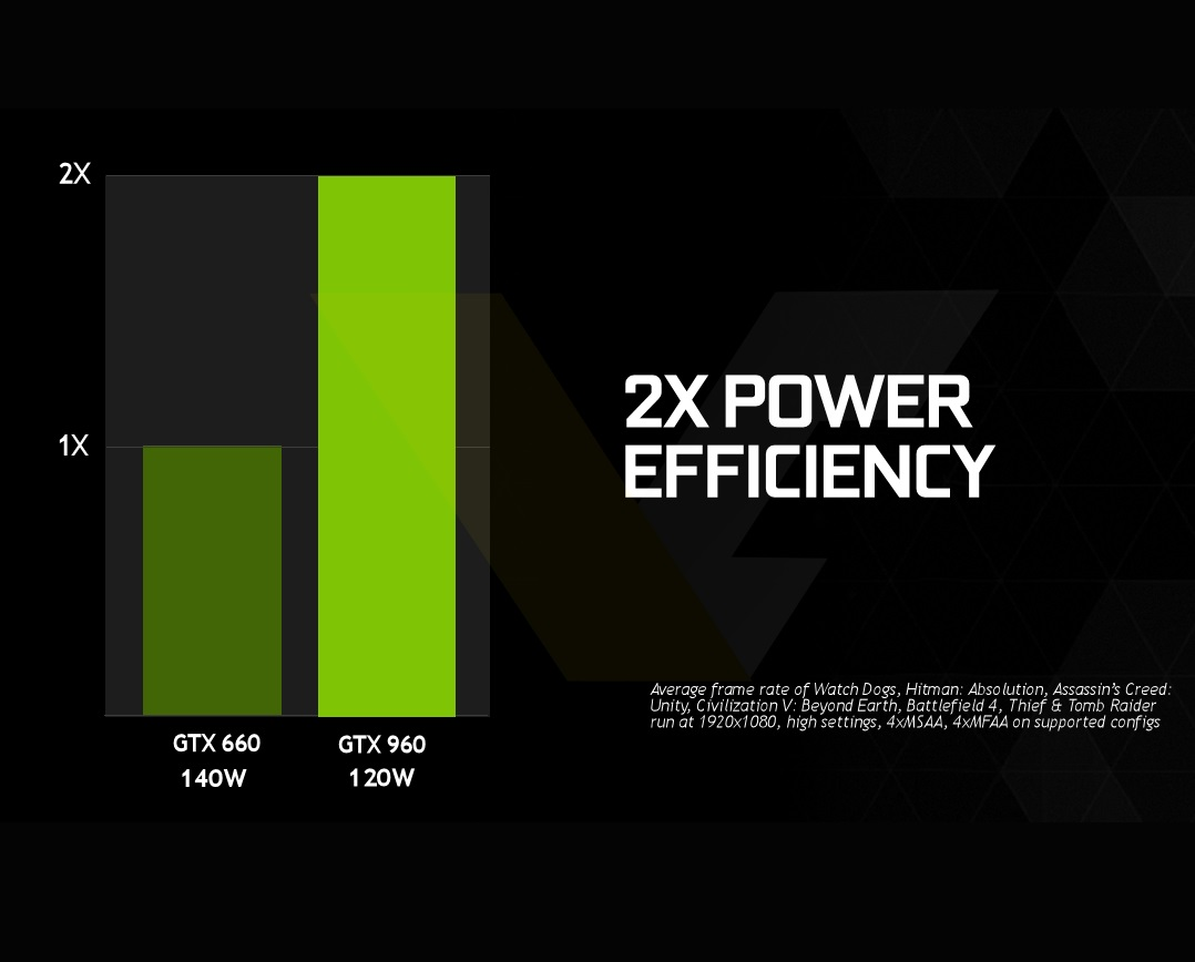 NVIDIA-GeForce-GTX-960-Power-Efficiency