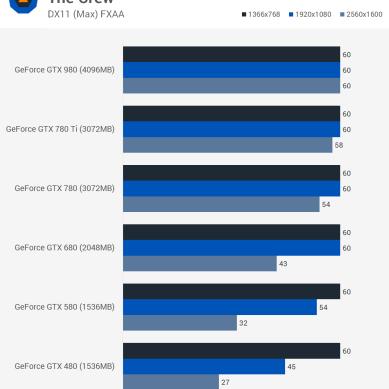 TheCrew_benchmark_teste_comparativo_GTX_480_GTX_580_GTX_680_GTX_780_GTX_980