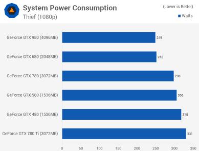 Thief_power_consumo_teste_comparativo_GTX_480_GTX_580_GTX_680_GTX_780_GTX_980