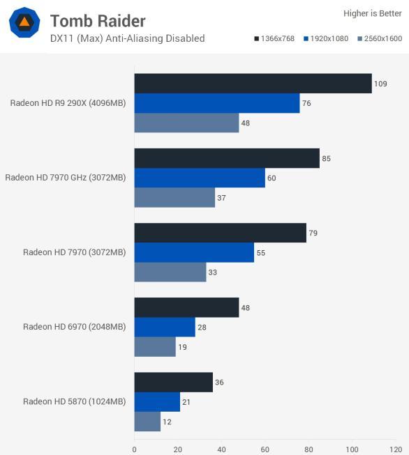 Tomb_raider_benchmark_teste_comparativo_HD5870_HD6970_HD7970_R9290X