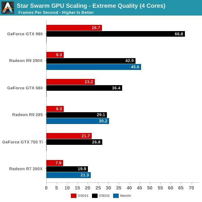 teste_directX_12_comparativo_AMD_Nvidia_GTX_980_R9_290X_GTX_750_R7_260X
