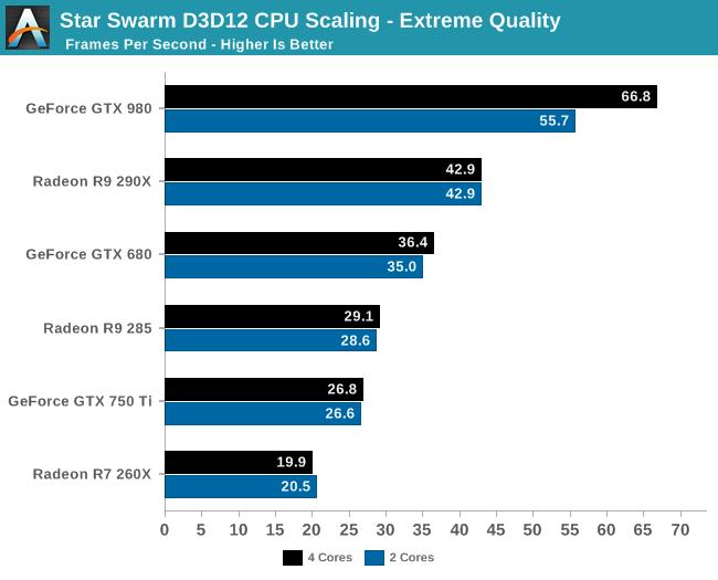teste_directX_12_comparativo_AMD_Nvidia_GTX_980_R9_290X_GTX_750_R7_260X_ganho_CPU