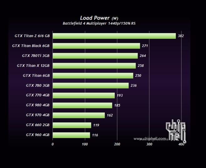 GTX-Titan-X-Power-Consumption_chip_hell