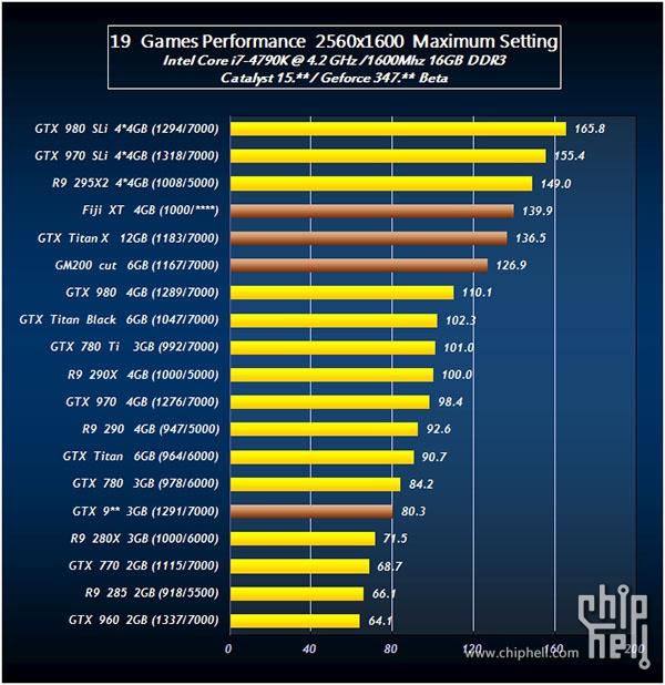 Radeon R9 390X vs GTX TITAN X vs GTX 980 2560