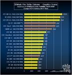 Radeon R9 390X vs GTX TITAN X vs GTX 980 3D mark