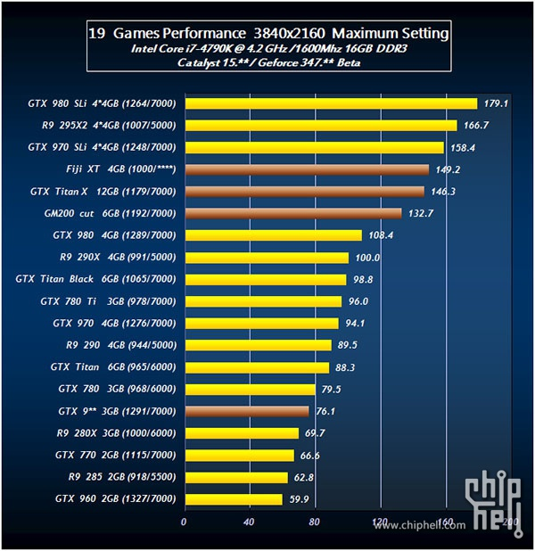 Radeon R9 390X vs GTX TITAN X vs GTX 980 4K