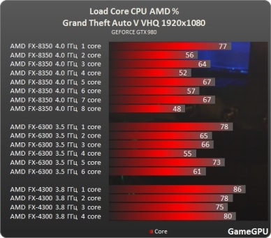 Test_benchmark_desempenho_roda_CPU_AMD_processado_PC-Action-Grand_Theft_Auto_V_-test-2-gta_1920x1080_fullHD_ultra