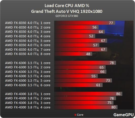 Test_benchmark_desempenho_roda_CPU_AMD_processado_PC-Action-Grand_Theft_Auto_V_-test-2-gta_1920x1080_fullHD_ultra