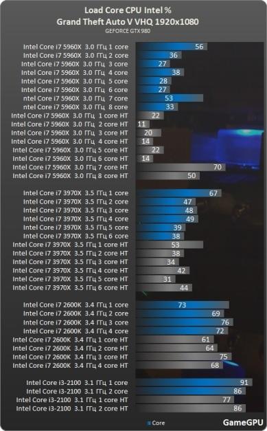 Test_benchmark_desempenho_roda_CPU_intel_processado_PC-Action-Grand_Theft_Auto_V_-test-2-gta_1920x1080_fullHD_ultra