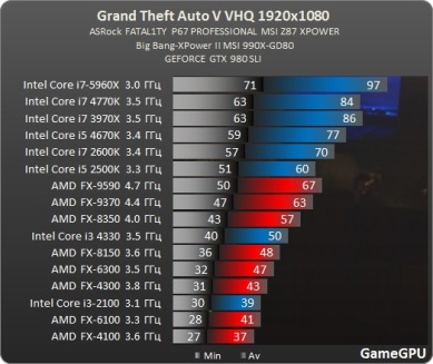 Test_benchmark_desempenho_roda_CPU_processado_PC-Action-Grand_Theft_Auto_V_-test-2-gta_1920x1080_fullHD_ultra