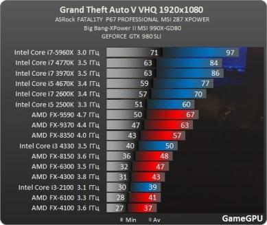 Test_benchmark_desempenho_roda_CPU_processado_PC-Action-Grand_Theft_Auto_V_-test-2-gta_1920x1080_fullHD_ultra