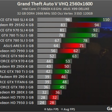 Test_benchmark_desempenho_roda_GPU-Action-Grand_Theft_Auto_V_-test-2-gta_2560x1600