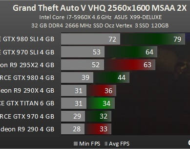 Test_benchmark_desempenho_roda_GPU-Action-Grand_Theft_Auto_V_-test-2-gta_2560x1600_ultra_MSAA_2x