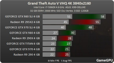 Test_benchmark_desempenho_roda_GPU-Action-Grand_Theft_Auto_V_-test-2-gta_4K_ultraa