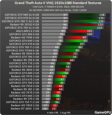Test_benchmark_desempenho_roda_GPU_placa_de_vídeo_PC-Action-Grand_Theft_Auto_V_-test-2-gta_1920x1080_fullHD
