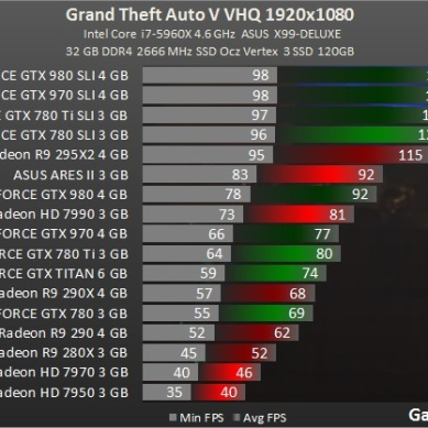Test_benchmark_desempenho_roda_GPU_placa_de_vídeo_PC-Action-Grand_Theft_Auto_V_-test-2-gta_1920x1080_fullHD_ultra