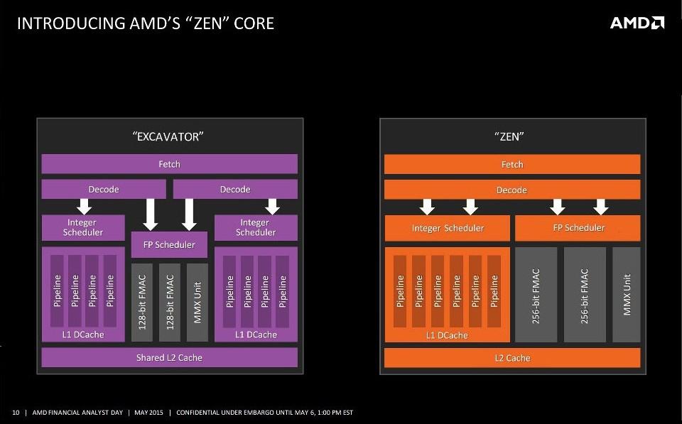 zen_arquitetura_diagrama_núcleos_vs_excavator