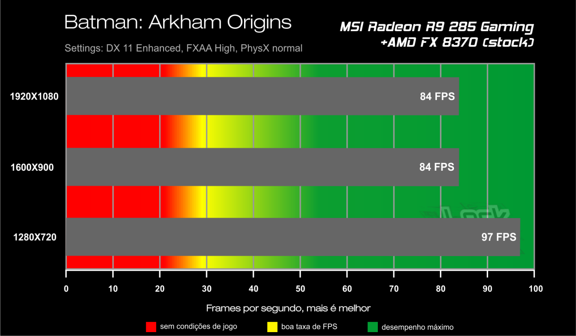 Benchmark FX 8370 - Batman Arkham Origins
