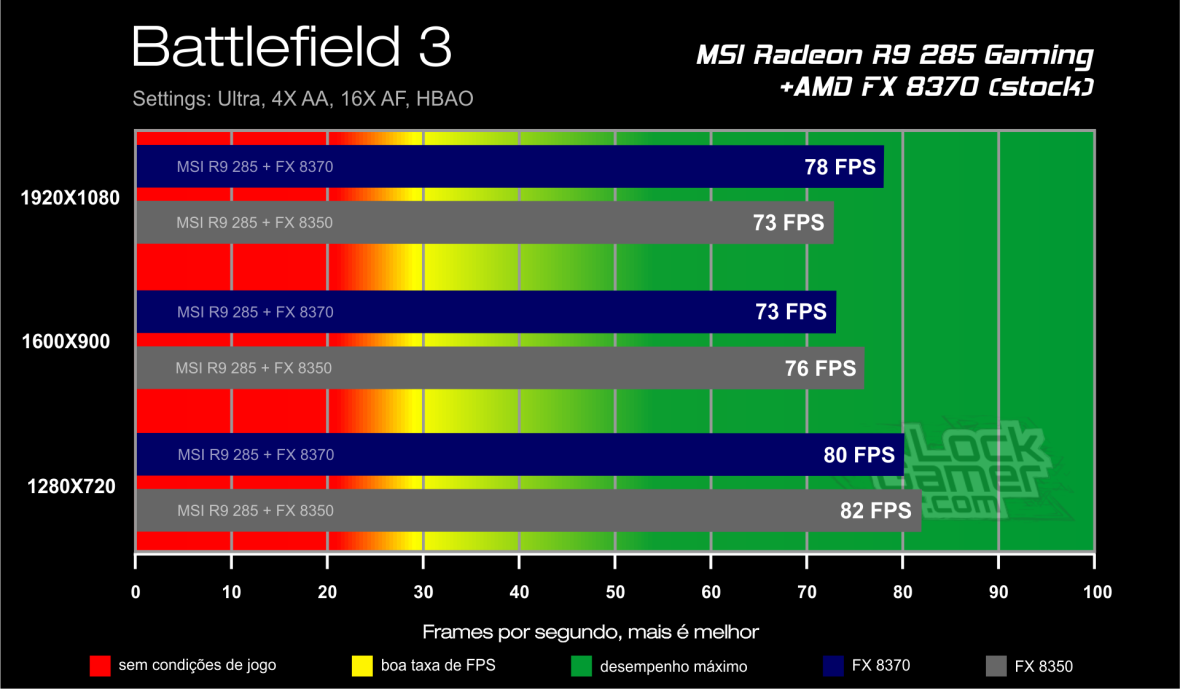 Benchmark FX 8370 - Battlefield 3_DX11