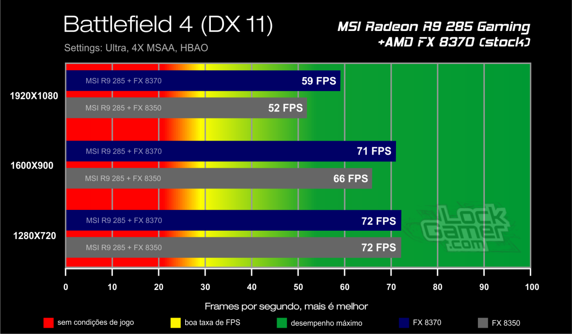 Benchmark FX 8370 - Battlefield 4_DX_11